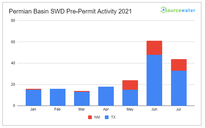 Plans Drop Almost 30% for New SWD and Injection Wells in the Permian in July